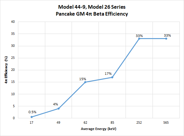 44-9 & 26 Series Beta Efficiency