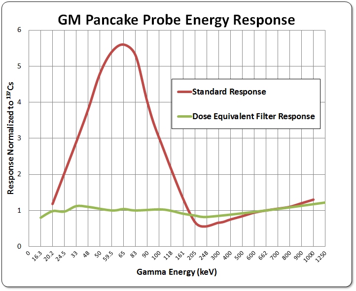 GM pancake energy graph